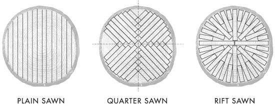 Flooring Sawing Options